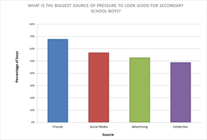 """Graph showing responses to """"What is the biggest source of pressure to look good for Secondary school Boys?"""" Over 65% said 'Friends,' over 55% said 'social media,' over 50% said 'advertising,' and just under 50% said 'Celebrities.'"""