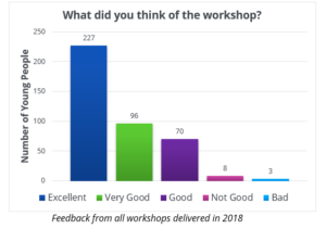Graph showing student feedback
